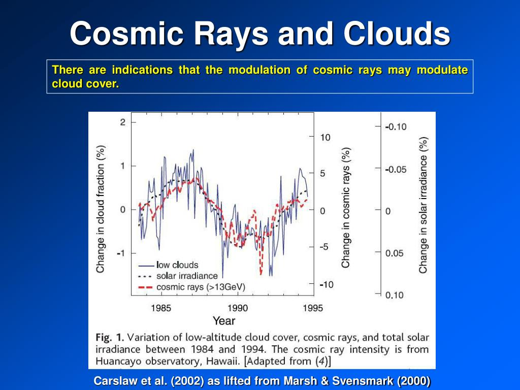 Cosmic Rays and Clouds