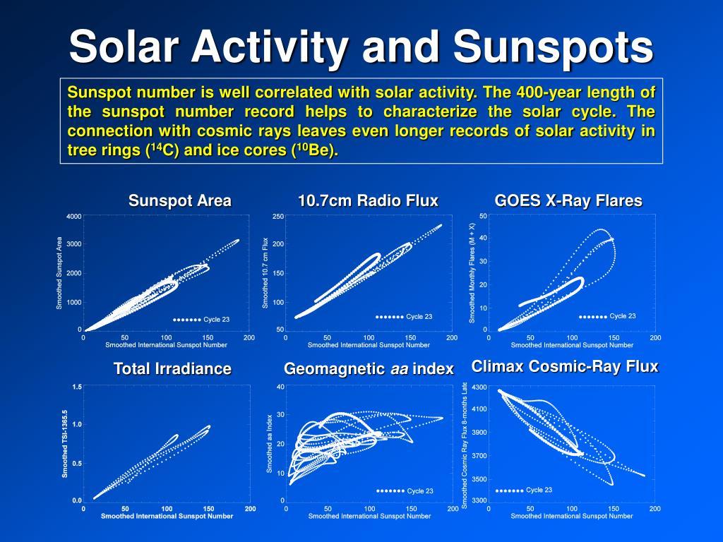 Sunspot Area