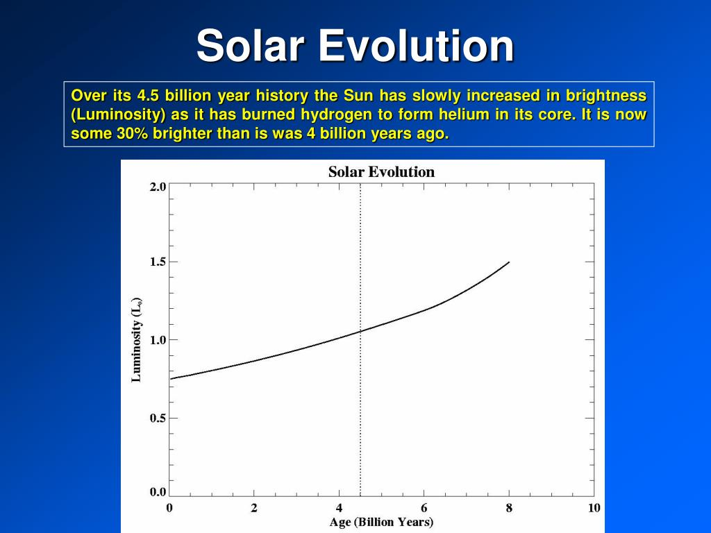 Solar Evolution