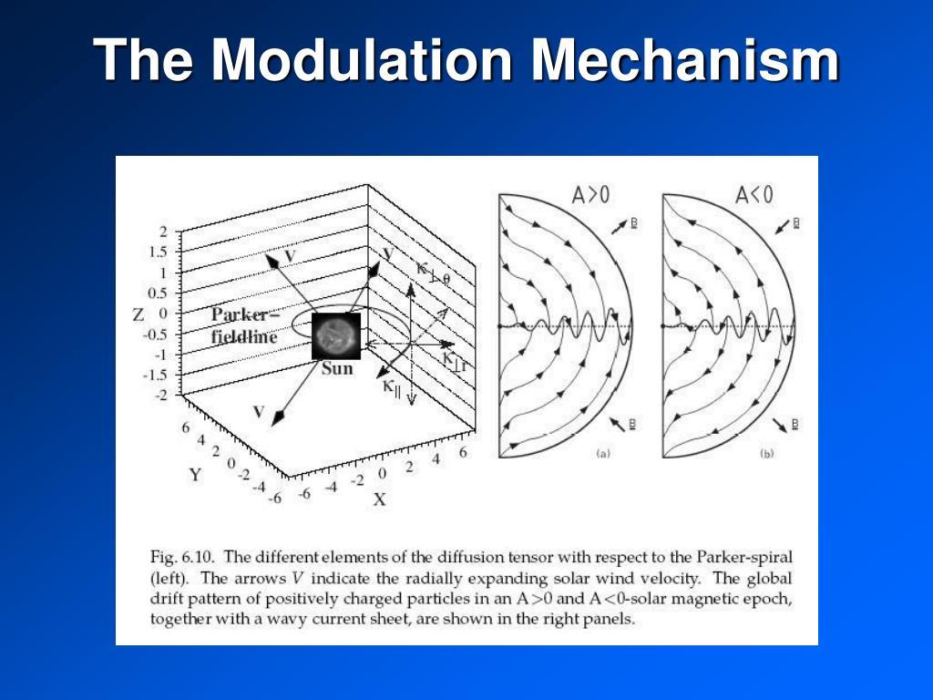 The Modulation Mechanism