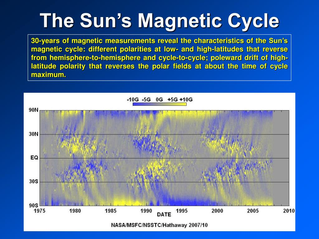 The Sun's Magnetic Cycle
