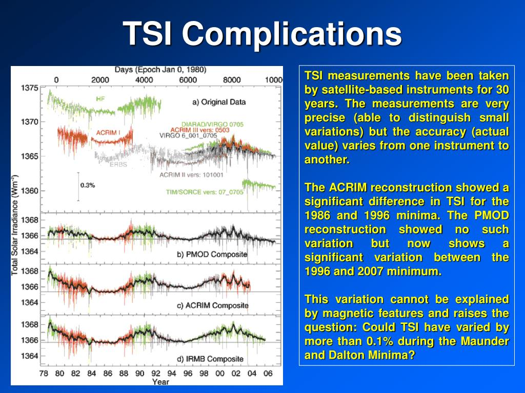 TSI Complications