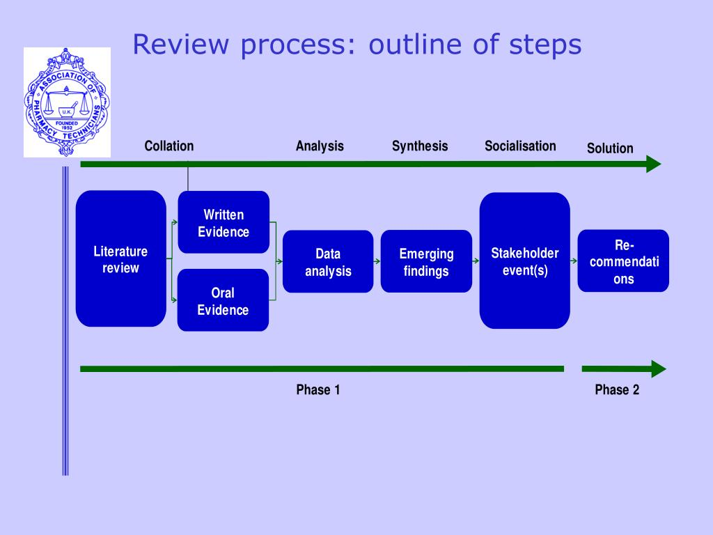 Review process: outline of steps