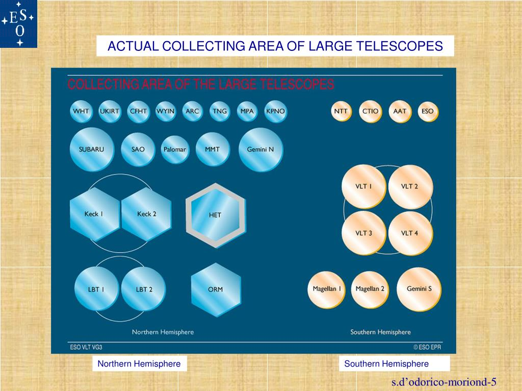 ACTUAL COLLECTING AREA OF LARGE TELESCOPES