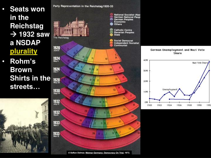 Seats won in the Reichstag  1932 saw a NSDAP