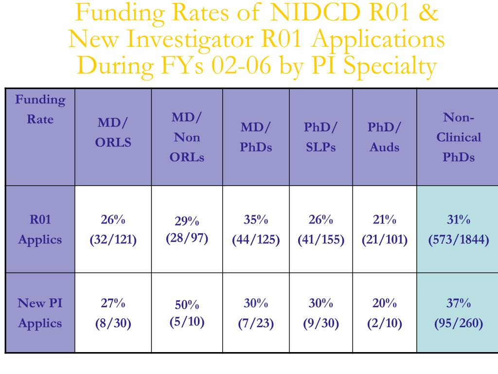Funding Rates of NIDCD R01 &