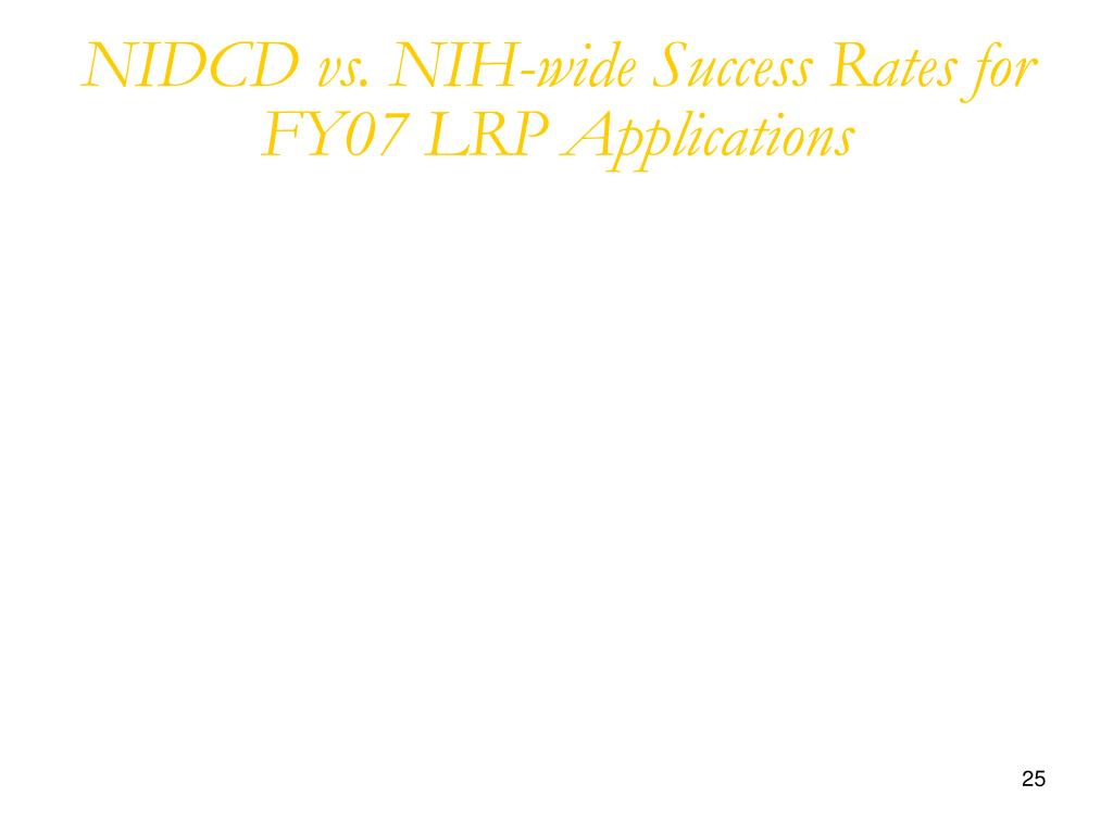 NIDCD vs. NIH-wide Success Rates for FY07 LRP Applications