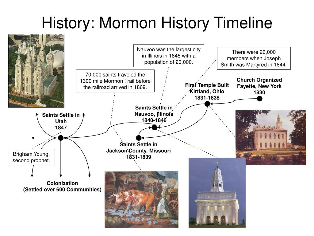 History: Mormon History Timeline