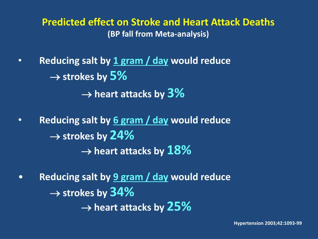 Predicted effect on Stroke and Heart Attack Deaths