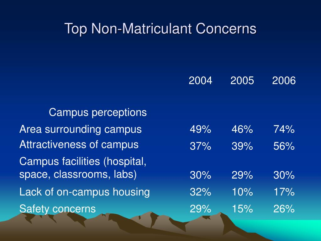 Top Non-Matriculant Concerns