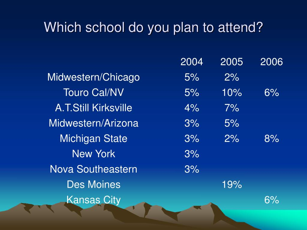 Which school do you plan to attend?