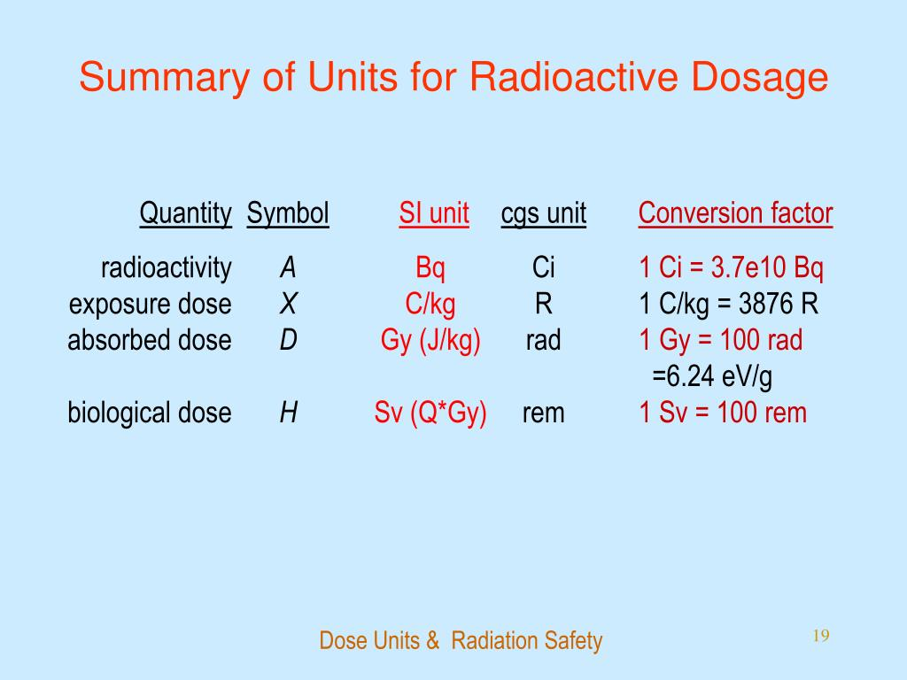 Summary of Units for Radioactive Dosage