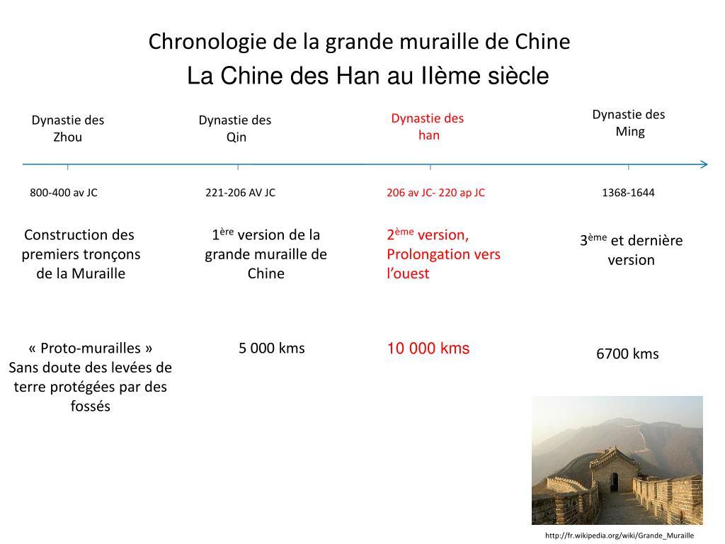 Chronologie de la grande muraille de Chine