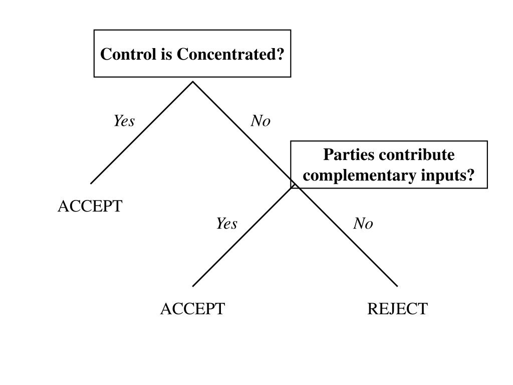 Control is Concentrated?