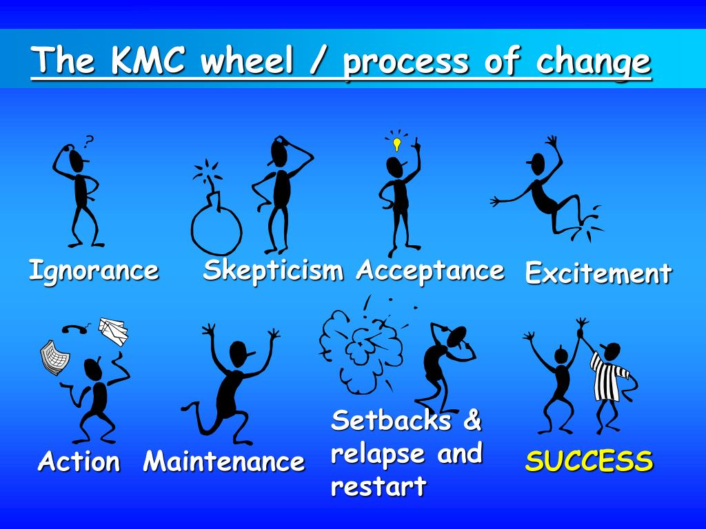 The KMC wheel / process of change