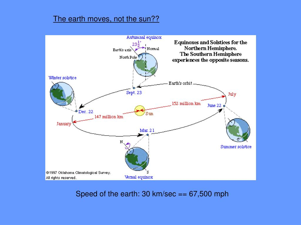 The earth moves, not the sun??