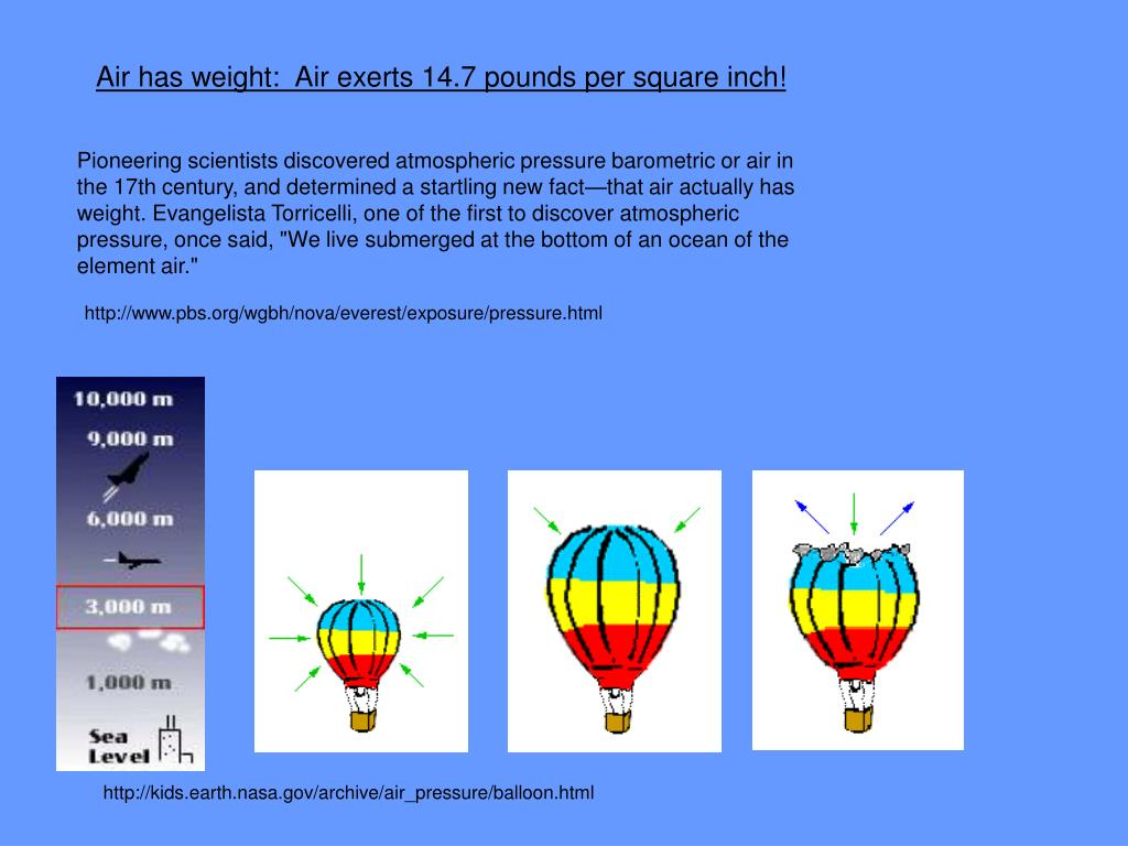 Air has weight:  Air exerts 14.7 pounds per square inch!