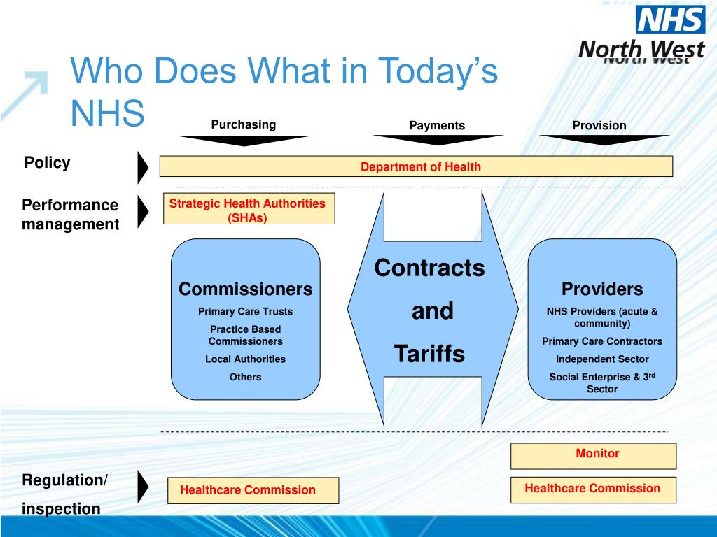 Who Does What in Today's NHS