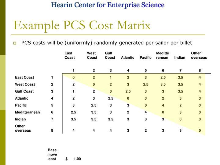 Example PCS Cost Matrix