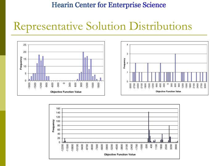 Representative Solution Distributions