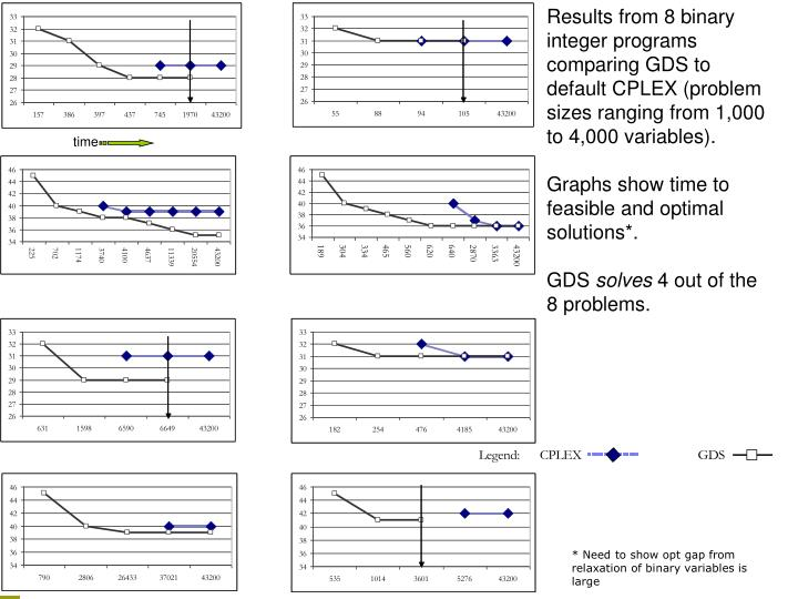 Results from 8 binary integer programs comparing GDS to default CPLEX (problem sizes ranging from 1,000 to 4,000 variables).