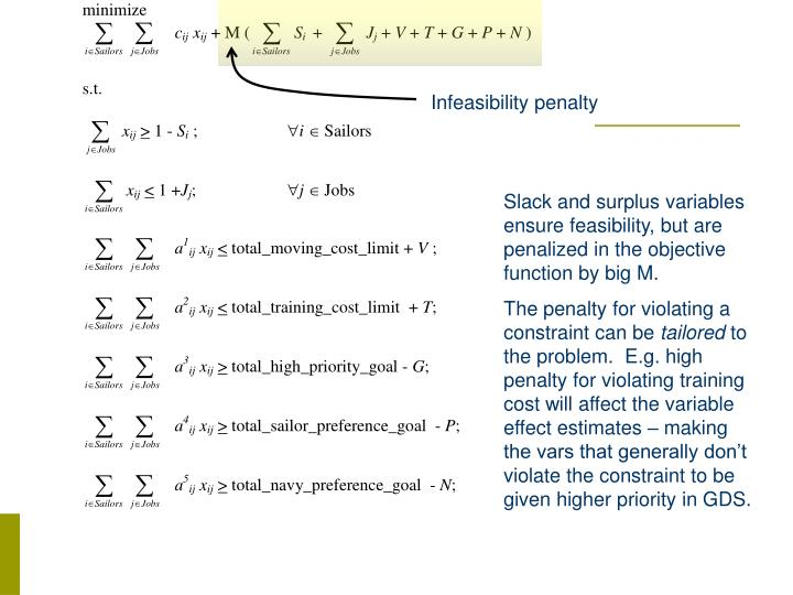Infeasibility penalty