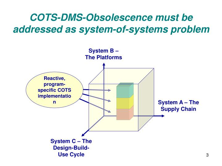 Cots dms obsolescence must be addressed as system of systems problem