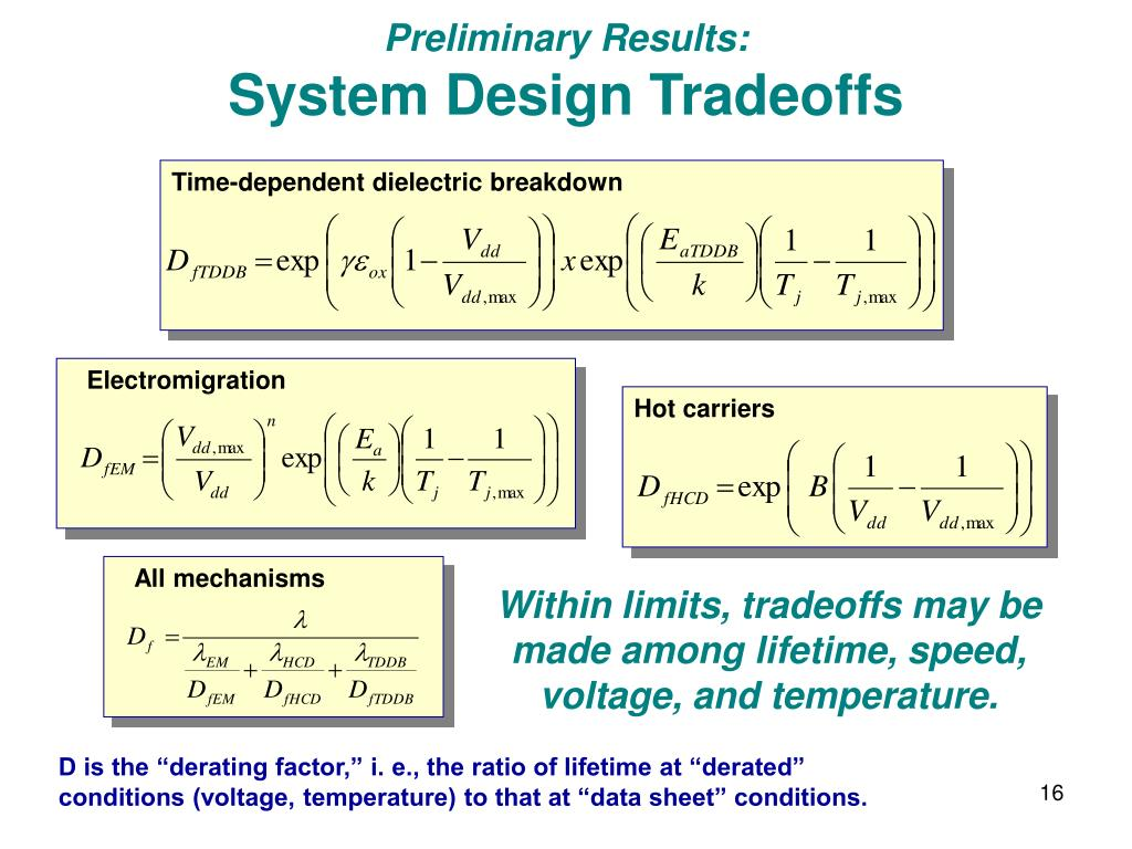 Time-dependent dielectric breakdown