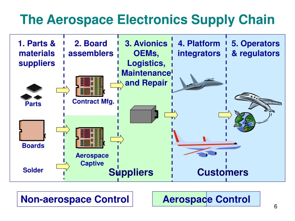Aerospace Control