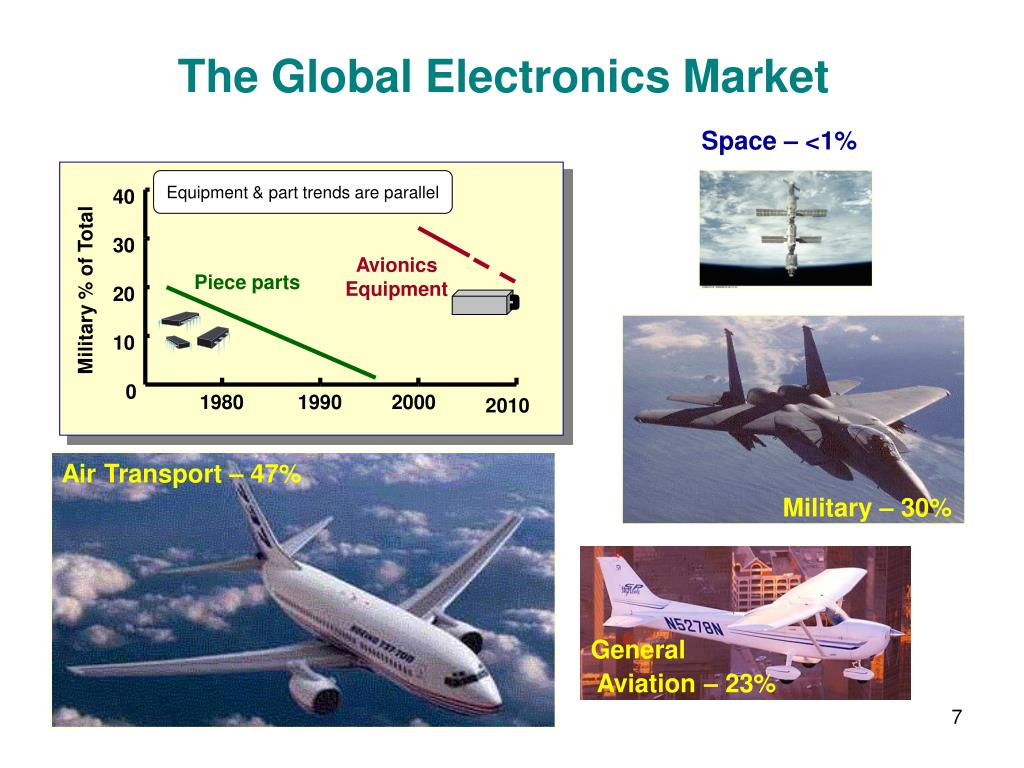 Equipment & part trends are parallel
