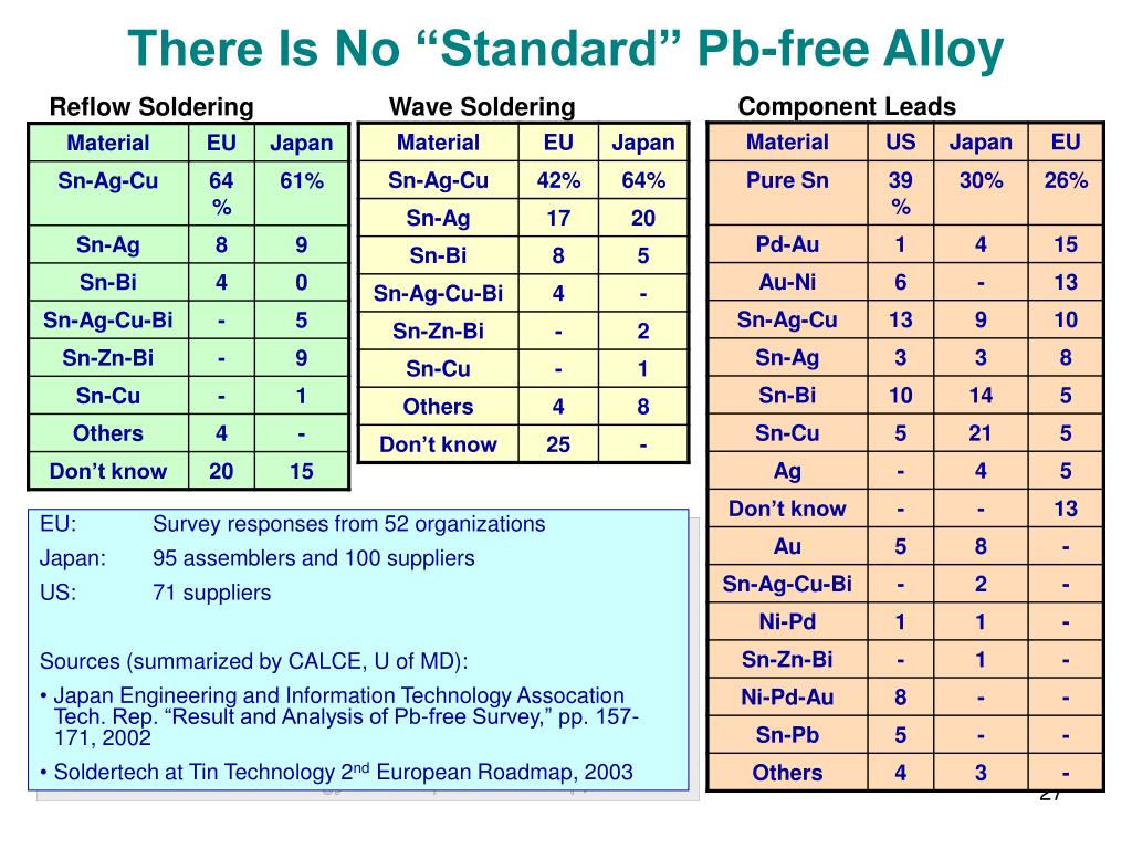 "There Is No ""Standard"" Pb-free Alloy"