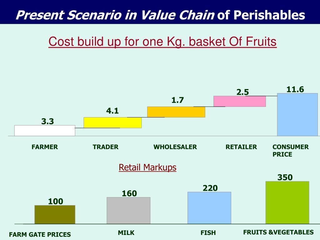 Present Scenario in Value Chain