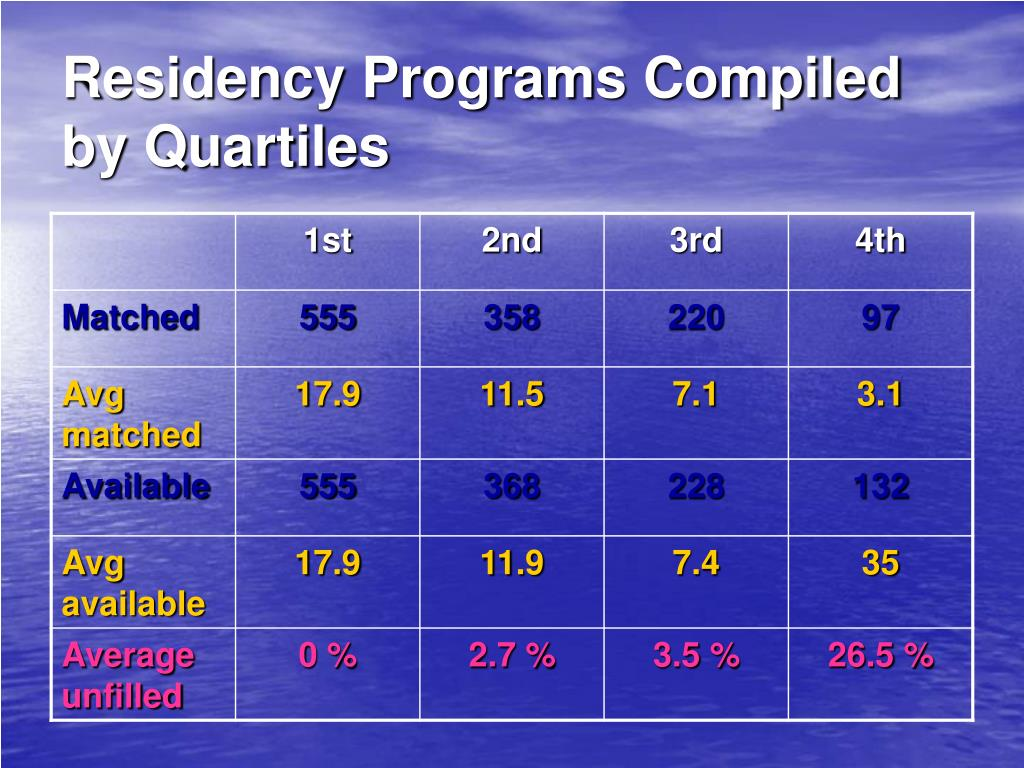 Residency Programs Compiled by Quartiles