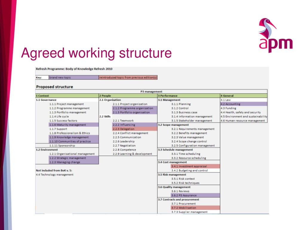 Agreed working structure
