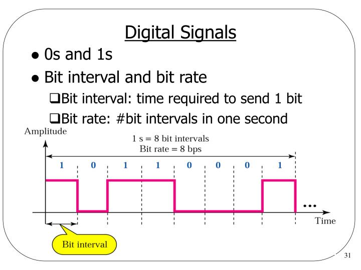 Digital Signals
