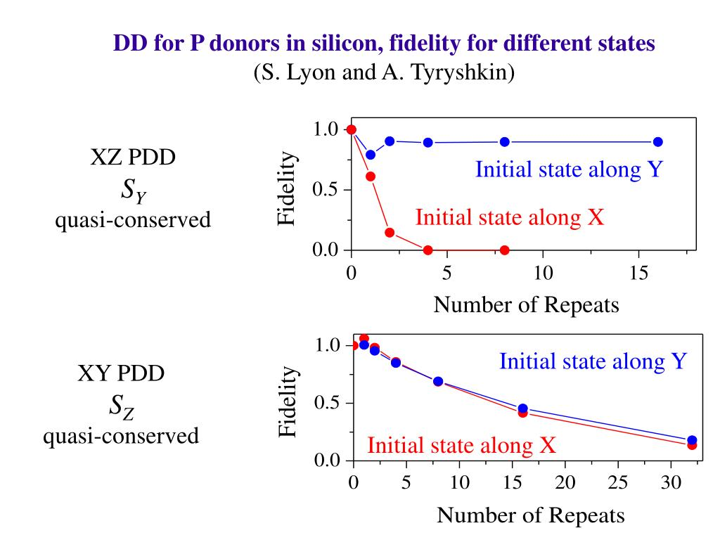 DD for P donors in silicon, fidelity for different states