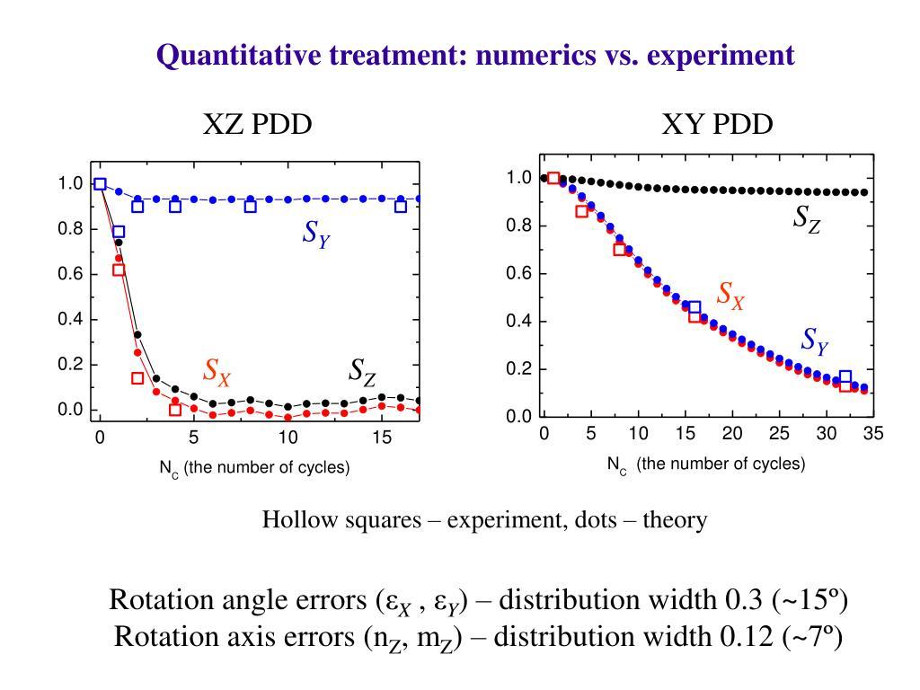 Quantitative treatment: numerics vs. experiment