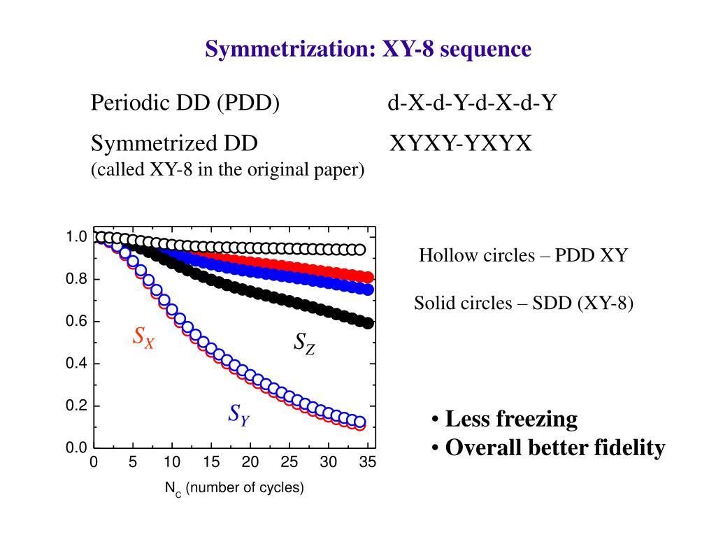 Symmetrization: XY-8 sequence
