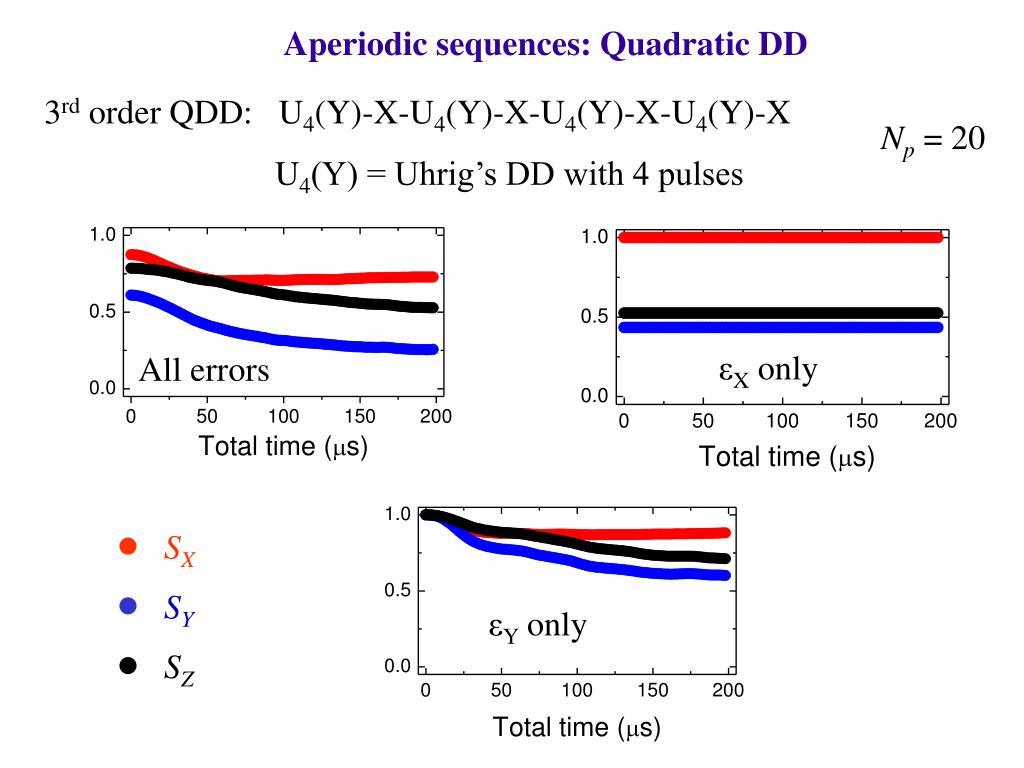 Aperiodic sequences: Quadratic DD