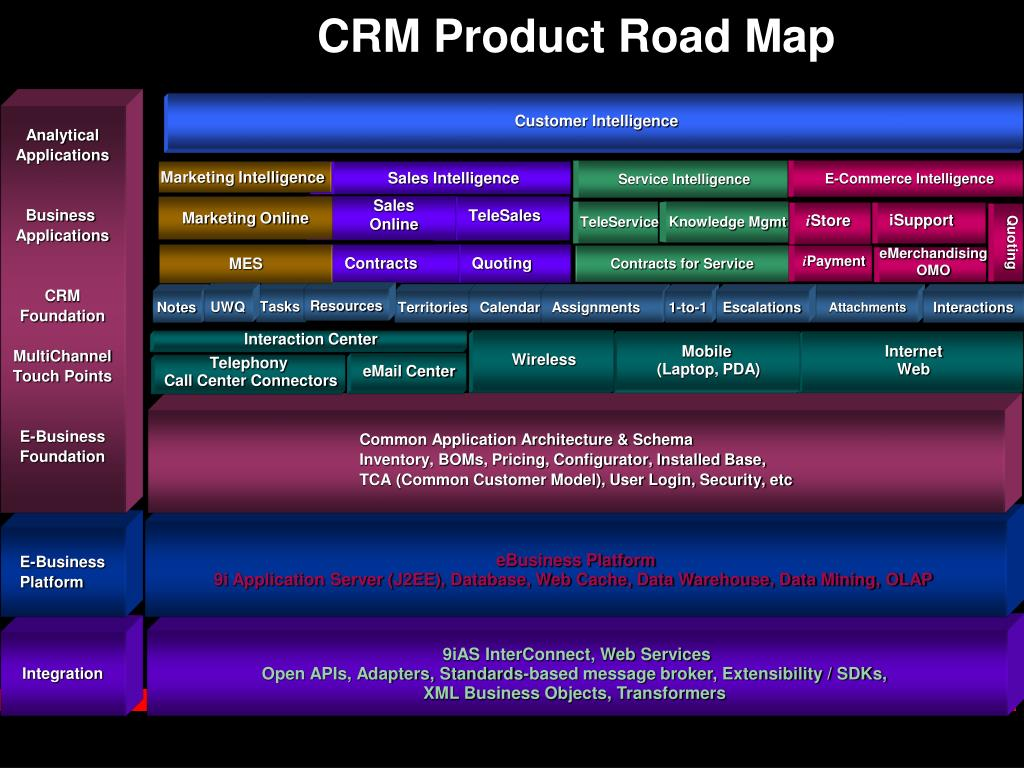 CRM Product Road Map