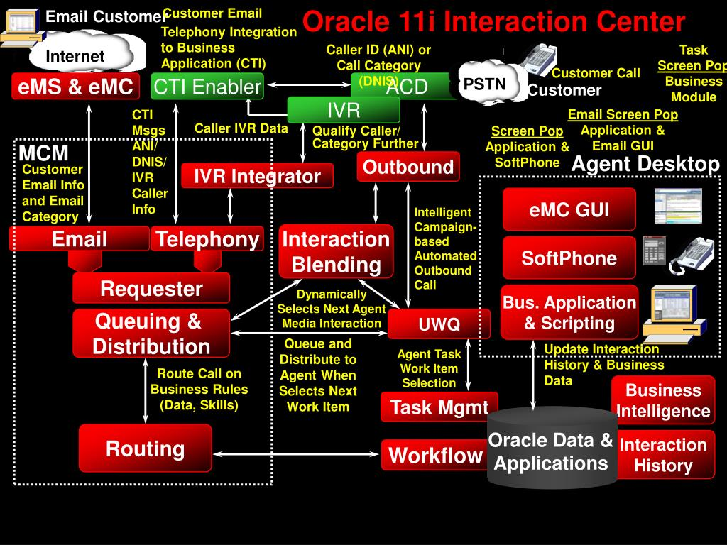 Oracle 11i Interaction Center