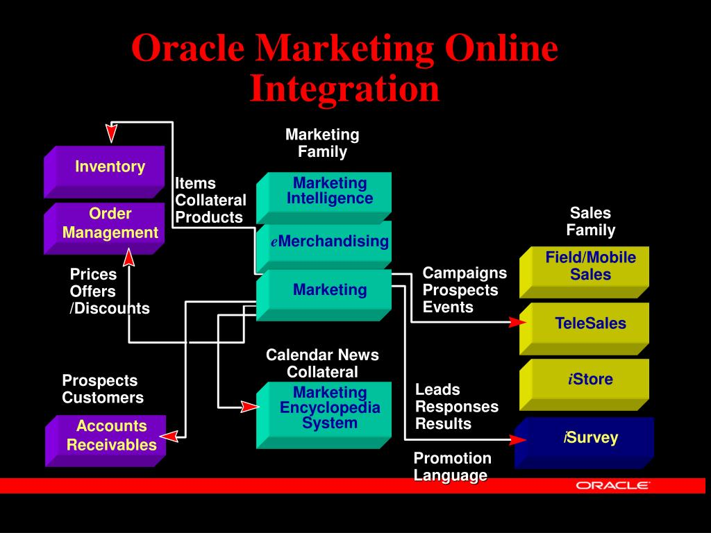 Oracle Marketing Online Integration