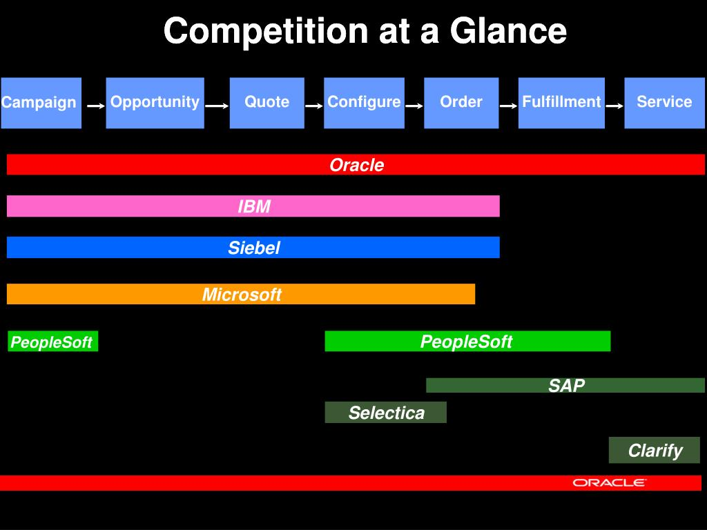 Competition at a Glance