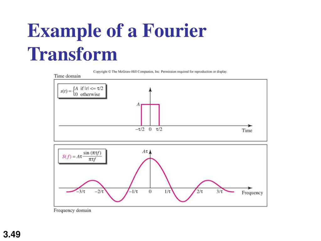 Example of a Fourier Transform