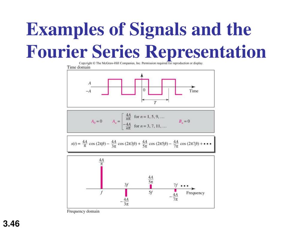 Examples of Signals and the Fourier Series Representation