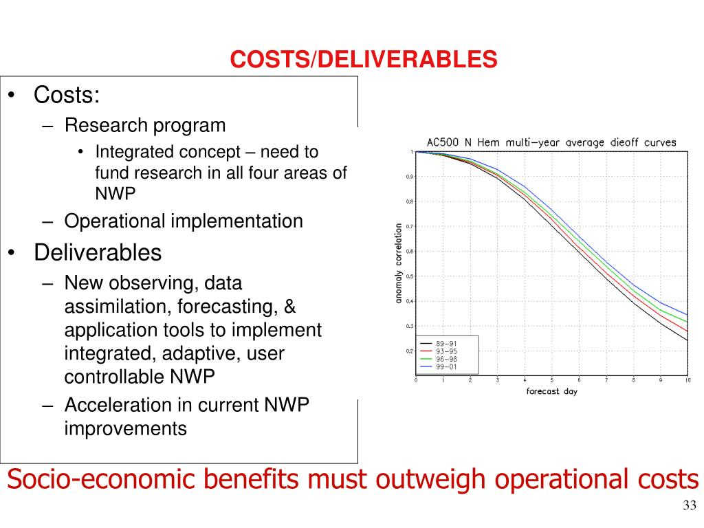 COSTS/DELIVERABLES