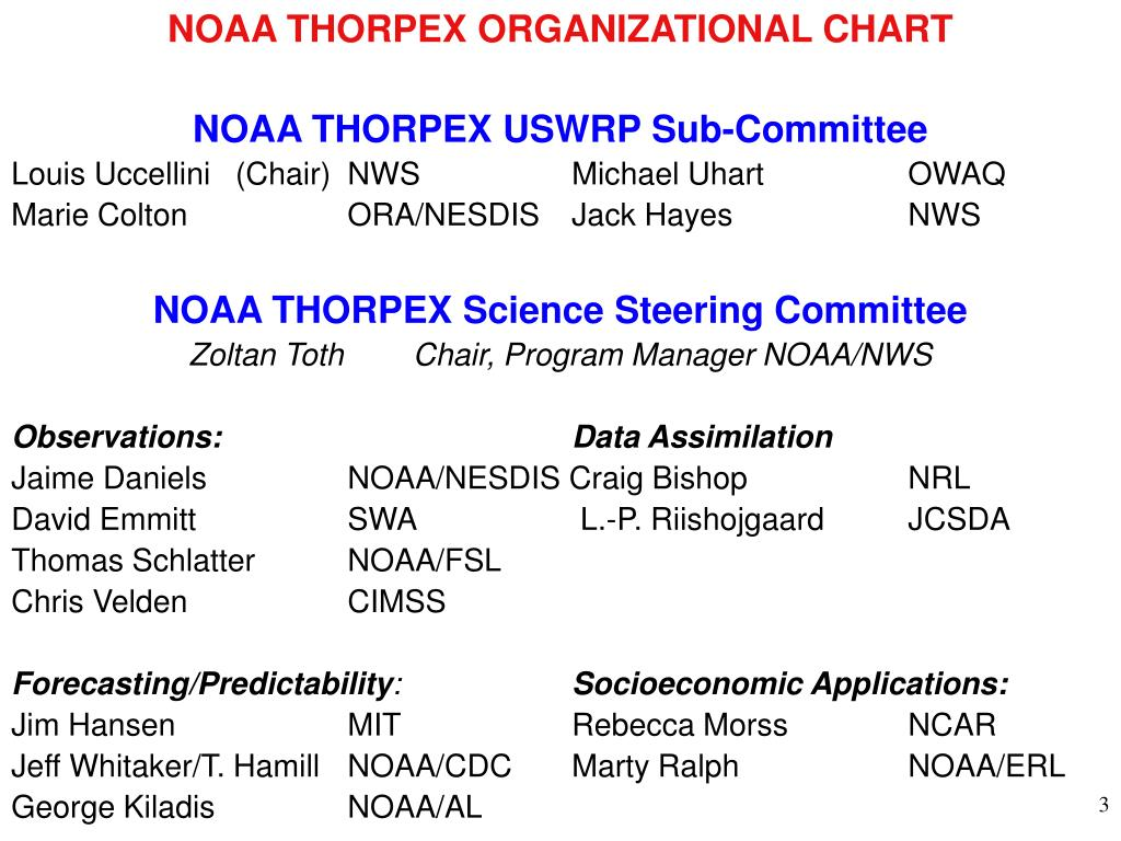NOAA THORPEX ORGANIZATIONAL CHART