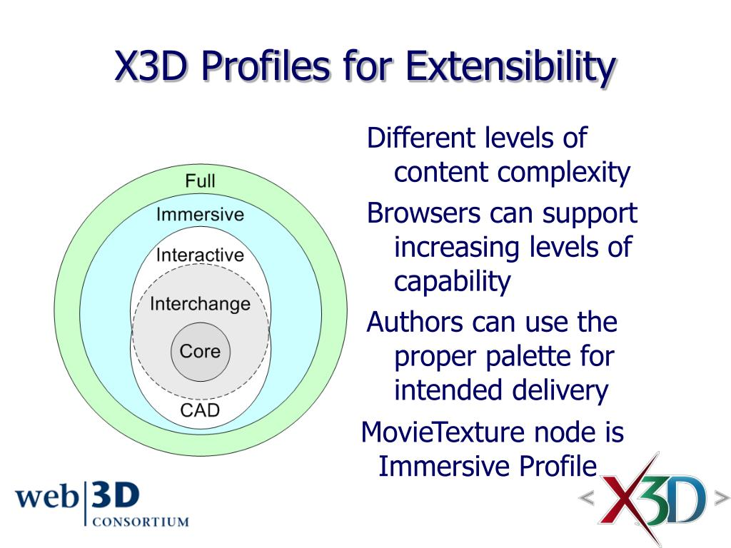 X3D Profiles for Extensibility