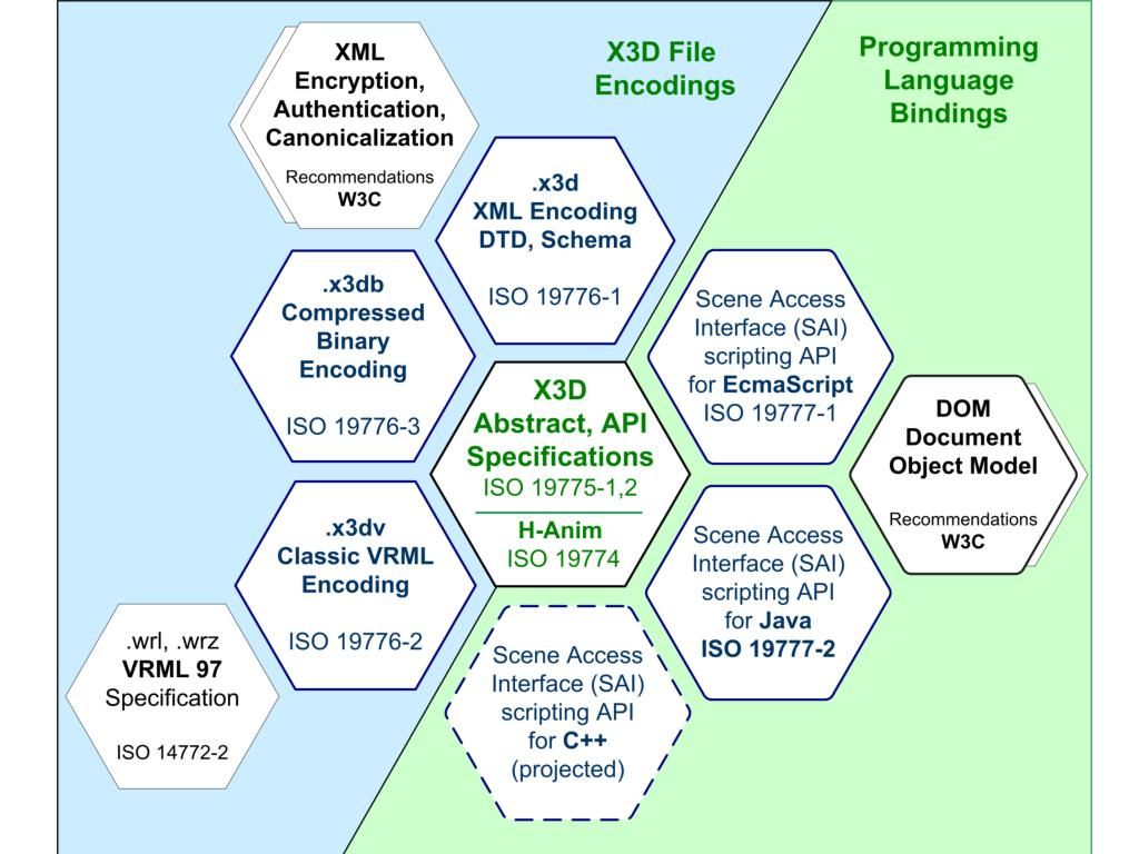 X3D Specifications honeycomb diagram