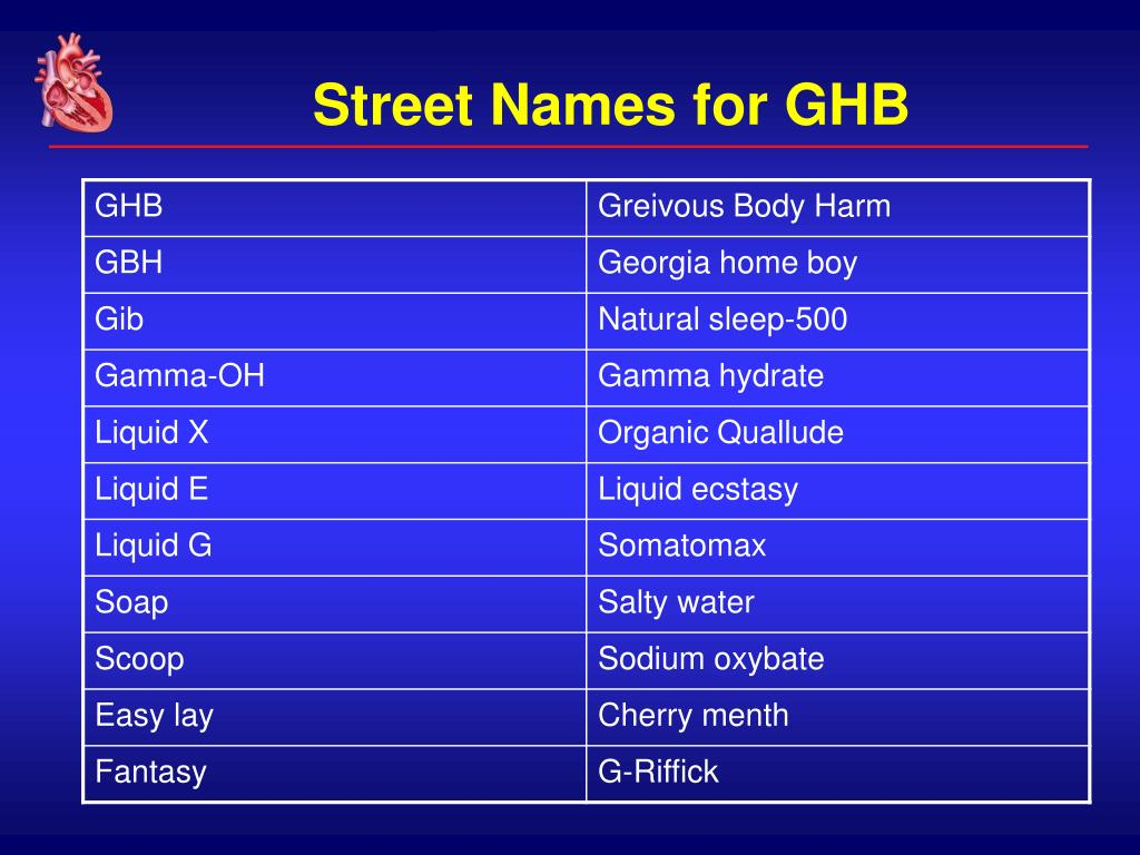 Street Names for GHB